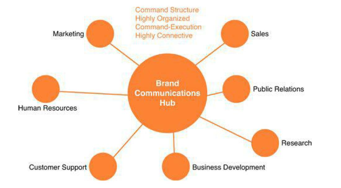 Centralizovani model upravljanja društvenim medijima Izvor: Social Media ROI