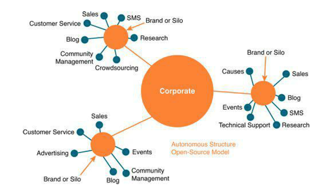 Decentralizovani model upravljanja društvenim medijima Izvor: Social Media ROI