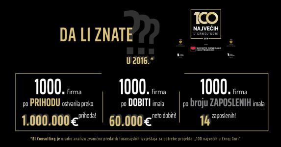 100 najvecih u Crnoj Gori